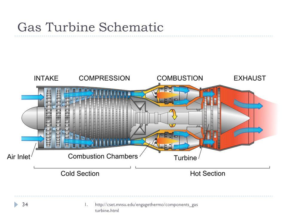 Gas Turbine Schematic 34 1.http://cset.mnsu.edu/engagethermo/components_gas turbine.html