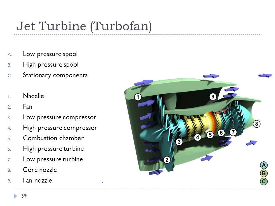 Jet Turbine (Turbofan) A. Low pressure spool B. High pressure spool C.