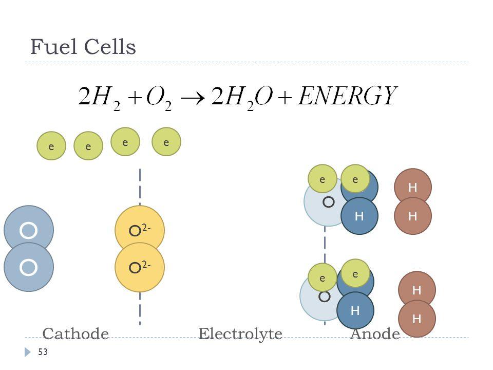 O 2- Fuel Cells 53 O O ee ee O H H O H H H H H H ee e e CathodeElectrolyteAnode