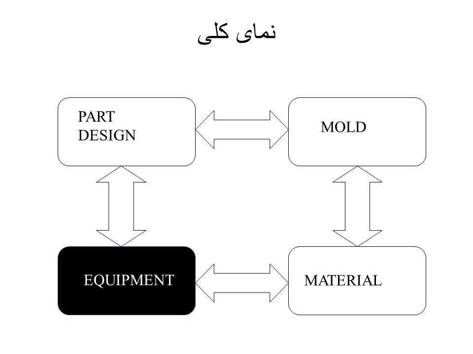 نمای کلی PART DESIGN MOLD EQUIPMENT MATERIAL