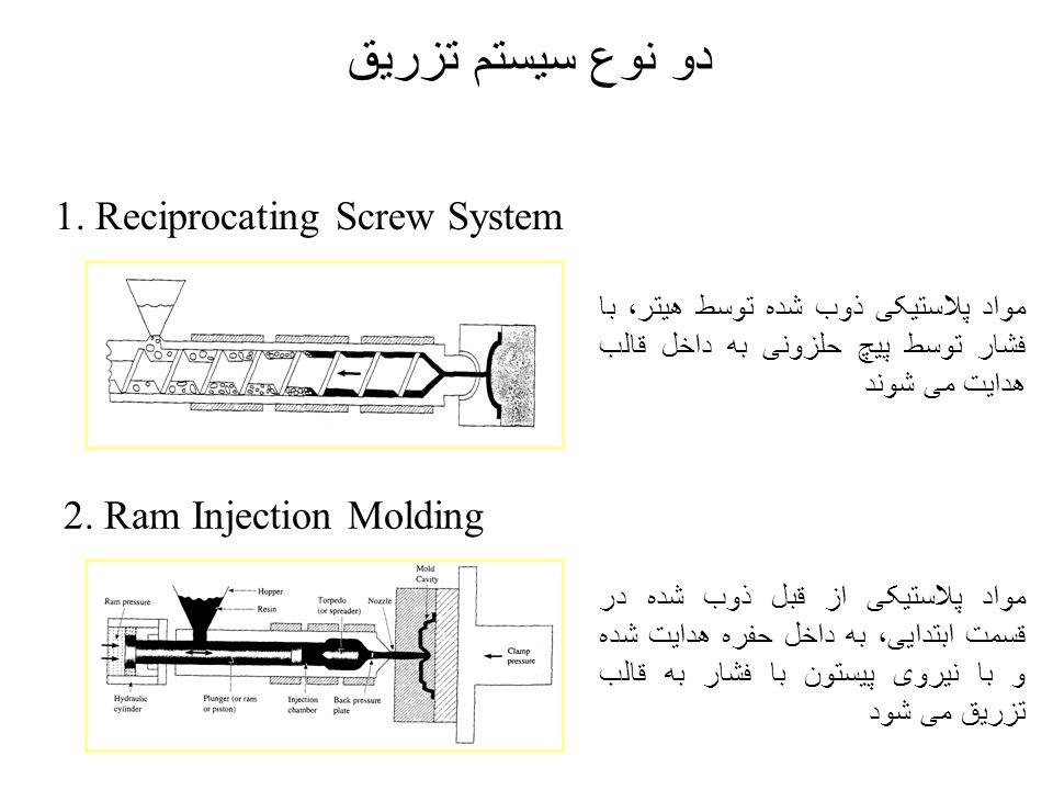 دو نوع سیستم تزریق 1. Reciprocating Screw System 2. Ram Injection Molding مواد پلاستیکی از قبل ذوب شده در قسمت ابتدایی، به داخل حفره هدایت شده و با نی