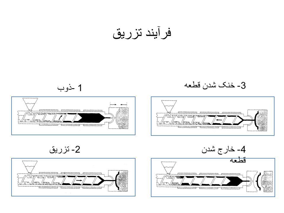 فرآیند تزریق 1 - ذوب 2 - تزریق 3 - خنک شدن قطعه 4 - خارج شدن قطعه