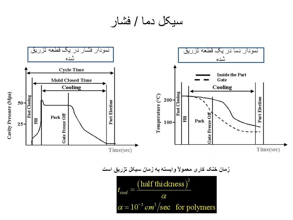 سیکل دما / فشار Time(sec) زمان خنک کاری معمولاً وابسته به زمان سیکل تزریق است Time(sec) * نمودار دما در یک قطعه تزریق شده نمودار فشار در یک قطعه تزریق