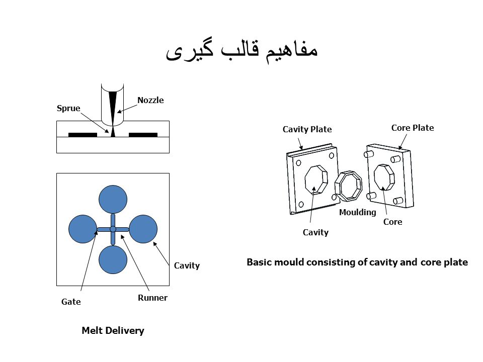مفاهیم قالب گیری Cavity Plate Cavity Moulding Core Core Plate Basic mould consisting of cavity and core plate Runner Cavity Gate Nozzle Sprue Melt Del