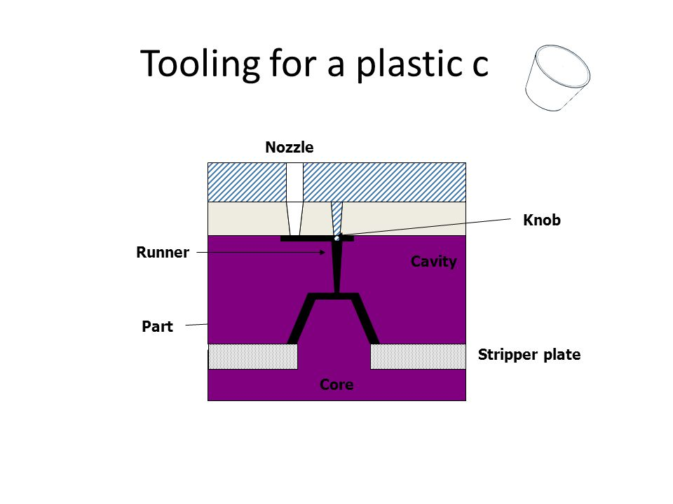 Part Cavity Core Stripper plate Tooling for a plastic cup Runner Knob Nozzle