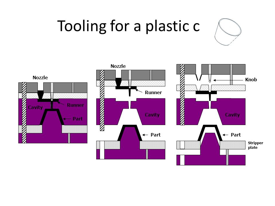 Tooling for a plastic cup Runner Part Cavity Nozzle Part Cavity Knob Stripper plate Runner Part Cavity Nozzle