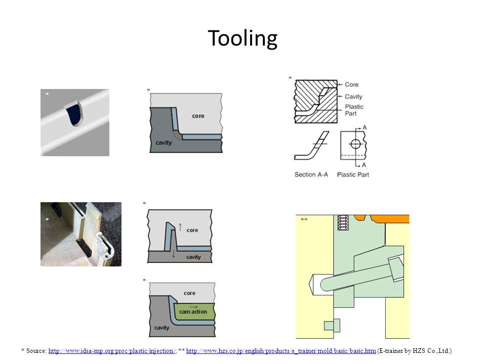 Tooling * Source: http://www.idsa-mp.org/proc/plastic/injection/; ** http://www.hzs.co.jp/english/products/e_trainer/mold/basic/basic.htm (E-trainer b