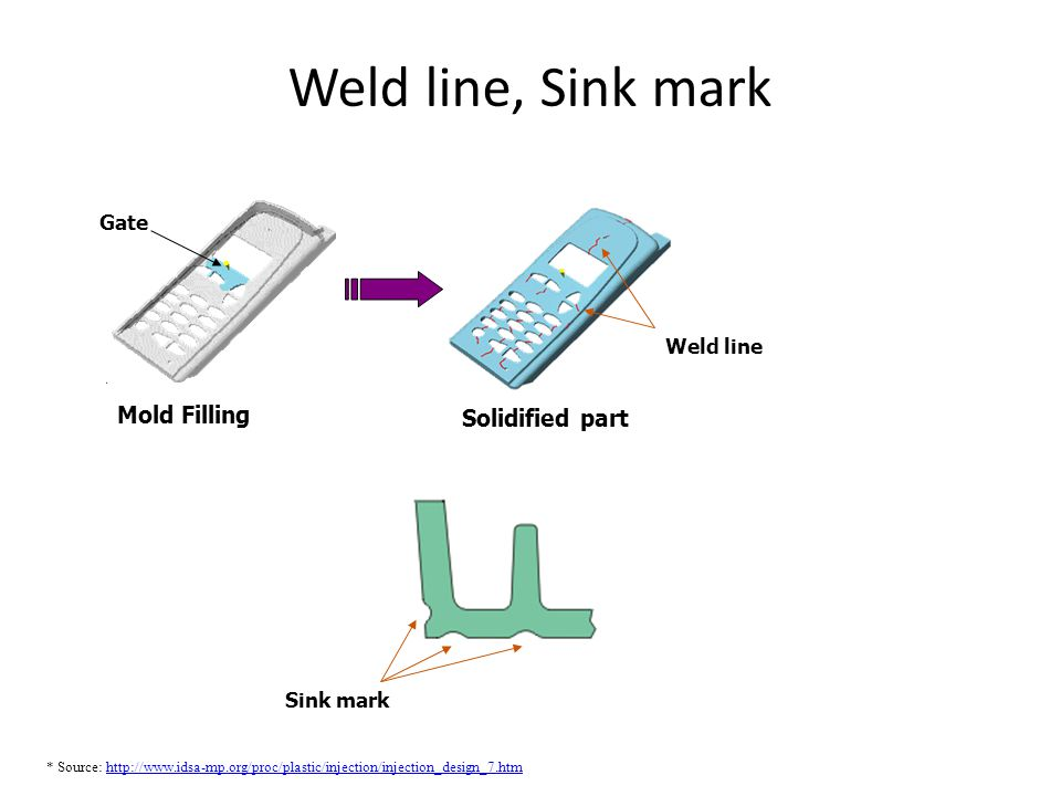 Weld line, Sink mark * Source: http://www.idsa-mp.org/proc/plastic/injection/injection_design_7.htmhttp://www.idsa-mp.org/proc/plastic/injection/injec