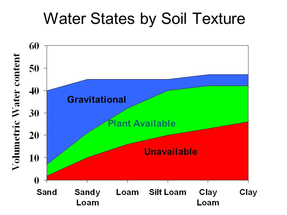 Water States by Soil Texture Gravitational Plant Available Unavailable