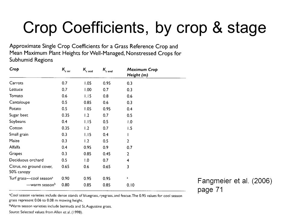 Crop Coefficients, by crop & stage Fangmeier et al. (2006) page 71