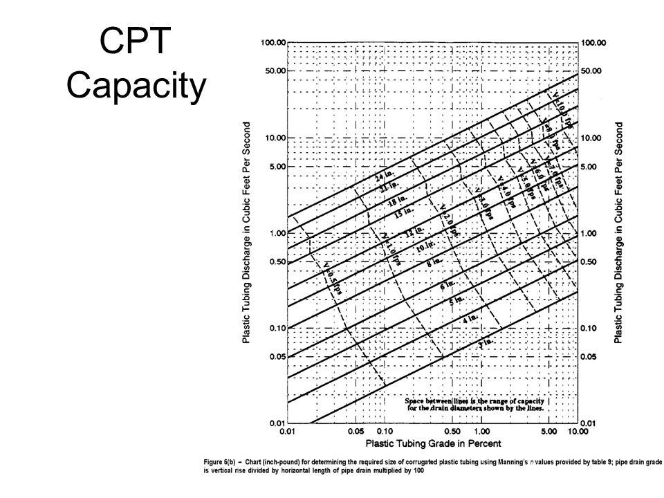 CPT Capacity