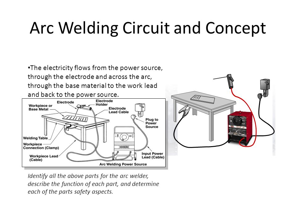 Arc Welding Circuit and Concept The electricity flows from the power source, through the electrode and across the arc, through the base material to th