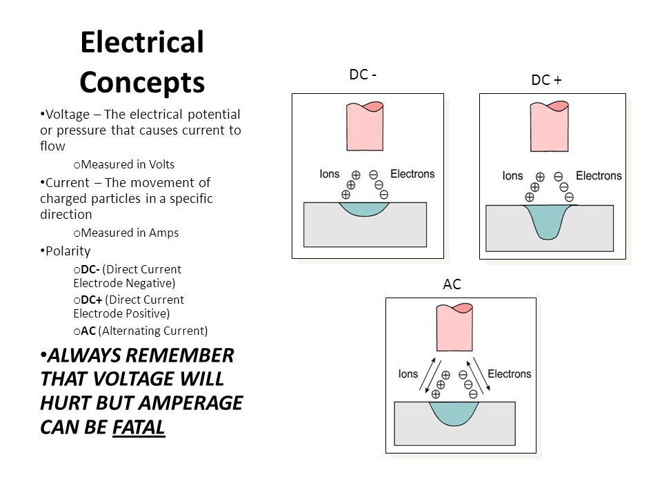 Electrical Concepts Voltage – The electrical potential or pressure that causes current to flow o Measured in Volts Current – The movement of charged p