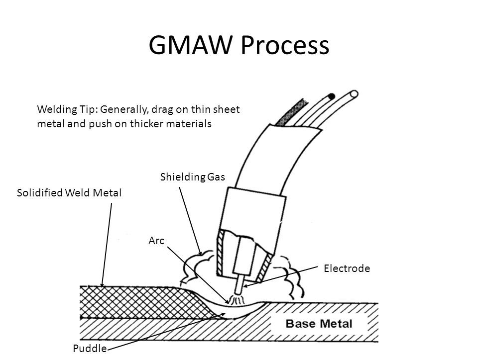 GMAW Process Electrode Arc Shielding Gas Puddle Solidified Weld Metal Welding Tip: Generally, drag on thin sheet metal and push on thicker materials