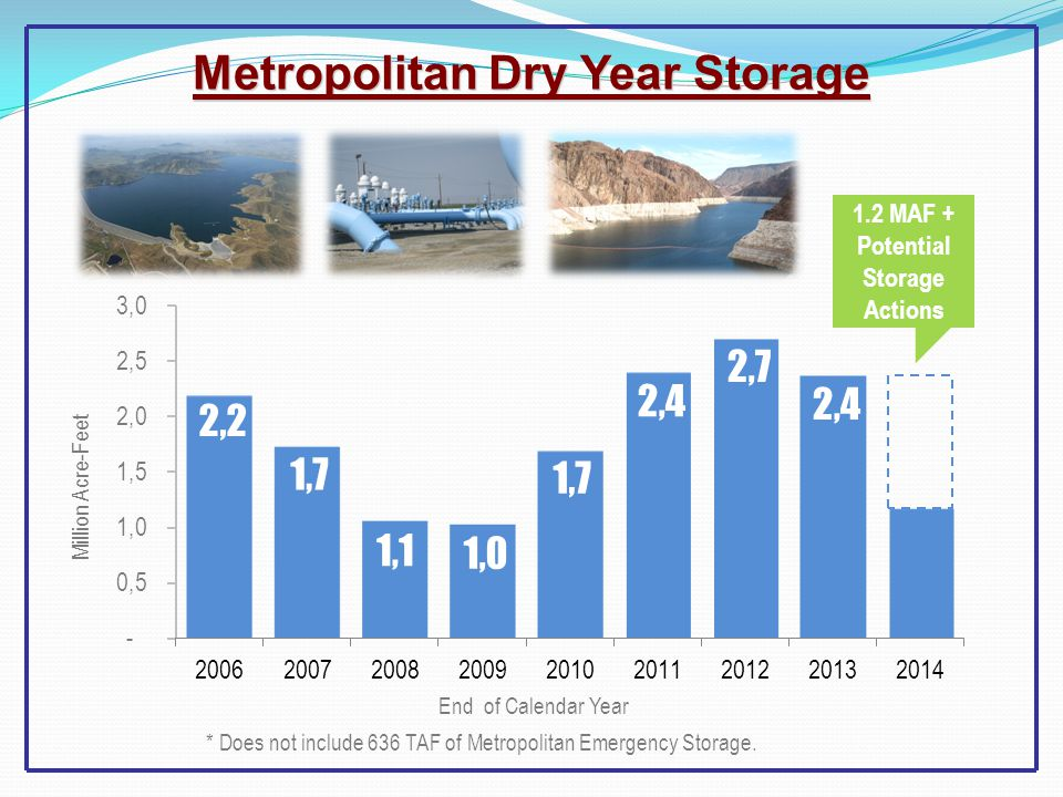 Metropolitan Dry Year Storage * Does not include 636 TAF of Metropolitan Emergency Storage.
