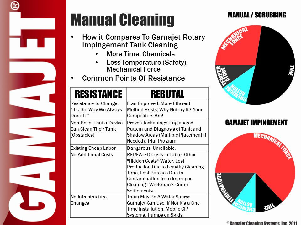 Manual Cleaning How it Compares To Gamajet Rotary Impingement Tank Cleaning More Time, Chemicals Less Temperature (Safety), Mechanical Force Common Po
