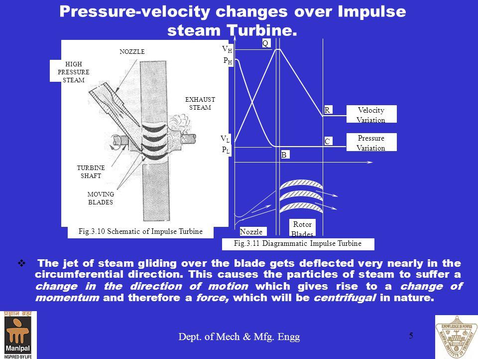 Dept.of Mech & Mfg. Engg 5 Pressure-velocity changes over Impulse steam Turbine.