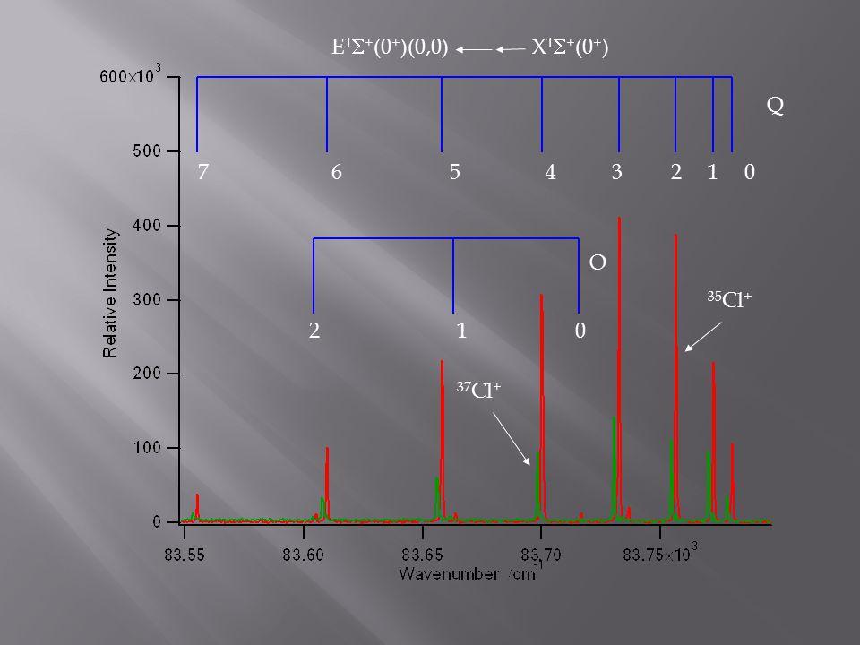 01234567 210 O Q 35 Cl + 37 Cl + E 1  + (0 + )(0,0)X 1  + (0 + )