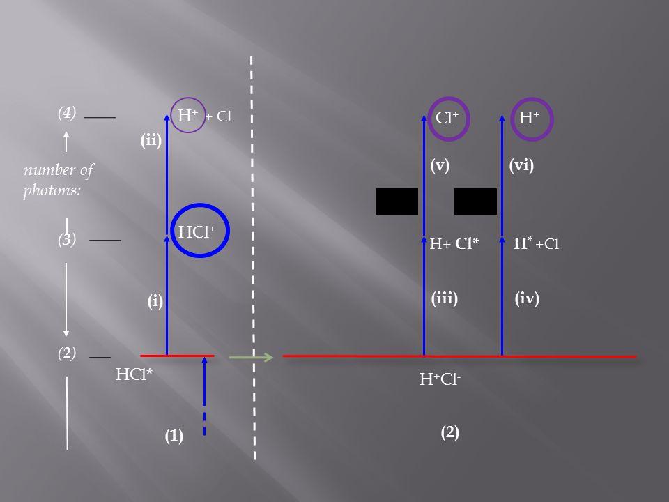 HCl* HCl + H + + Cl (i) (ii) (1) (2)(2) (3)(3) (4)(4) number of photons: H * +Cl H+H+ H+ Cl* Cl + (v)(vi) (iii)(iv) H + Cl - (2)