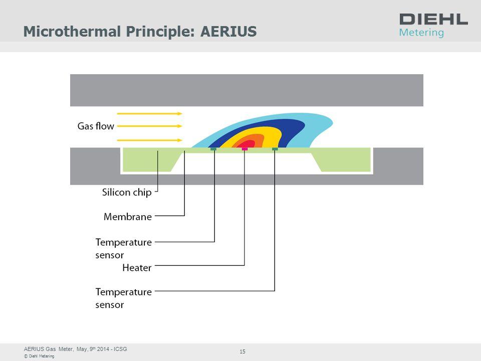 AERIUS Gas Meter, May, 9 th 2014 - ICSG © Diehl Metering 15 Microthermal Principle: AERIUS