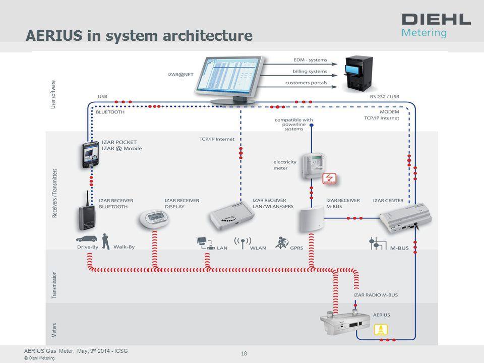 AERIUS Gas Meter, May, 9 th 2014 - ICSG © Diehl Metering 18 AERIUS in system architecture