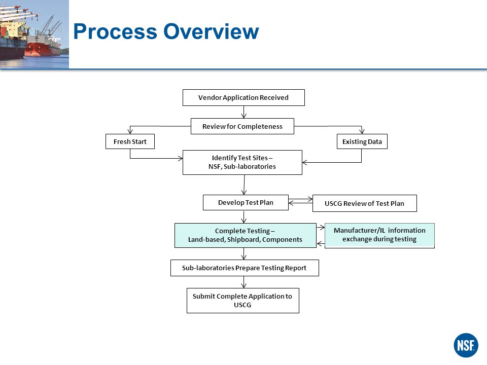 Process Overview Review for Completeness Existing DataFresh Start Identify Test Sites – NSF, Sub-laboratories Develop Test Plan Complete Testing – Land-based, Shipboard, Components Sub-laboratories Prepare Testing Report Submit Complete Application to USCG Vendor Application Received USCG Review of Test Plan Manufacturer/IL information exchange during testing