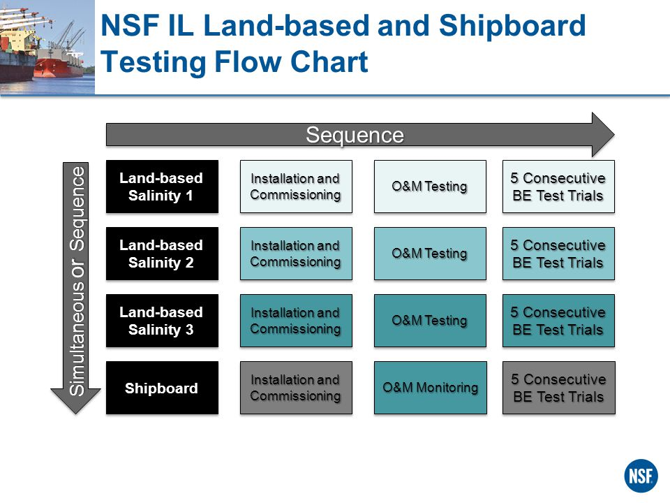 NSF IL Land-based and Shipboard Testing Flow Chart Land-based Salinity 2 Land-based Salinity 3 Land-based Salinity 1 Installation and Commissioning O&M Testing 5 Consecutive BE Test Trials Installation and Commissioning O&M Testing 5 Consecutive BE Test Trials Installation and Commissioning O&M Testing 5 Consecutive BE Test Trials ShipboardShipboard Installation and Commissioning 5 Consecutive BE Test Trials SequenceSequence Simultaneous or Sequence O&M Monitoring