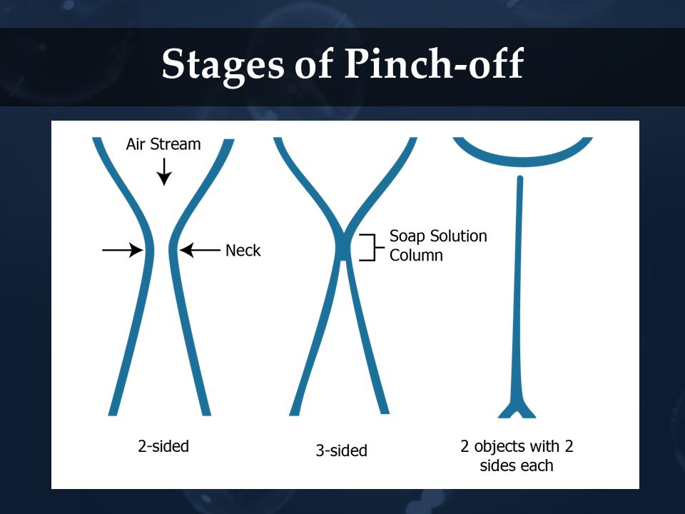 Stages of Pinch-off