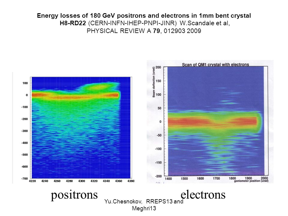 Yu.Chesnokov, RREPS13 and Meghri13 Energy losses of 180 GeV positrons and electrons in 1mm bent crystal H8-RD22 (CERN-INFN-IHEP-PNPI-JINR) W.Scandale et al, PHYSICAL REVIEW A 79, 012903 2009 positronselectrons