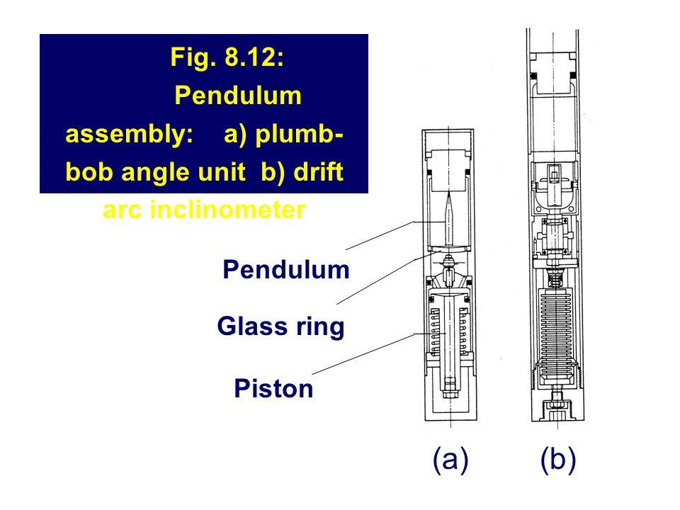 Fig. 8.12: Pendulum assembly: a) plumb- bob angle unit b) drift arc inclinometer Pendulum Glass ring Piston (a)(b)