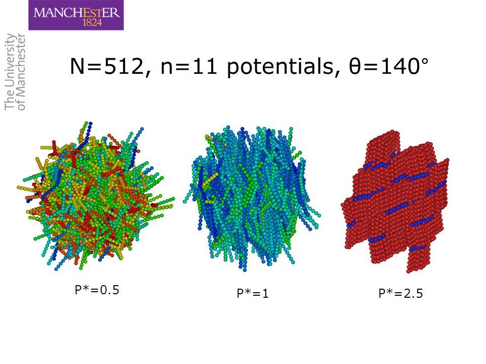 13 P*=0.5 P*=1P*=2.5 N=512, n=11 potentials, θ=140°