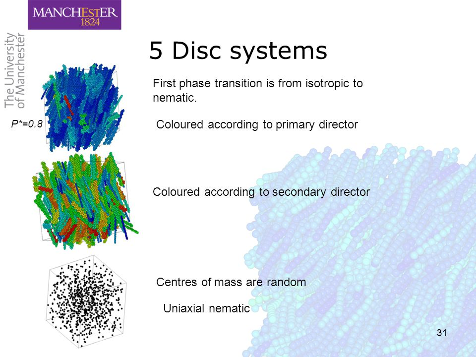 31 5 Disc systems First phase transition is from isotropic to nematic.