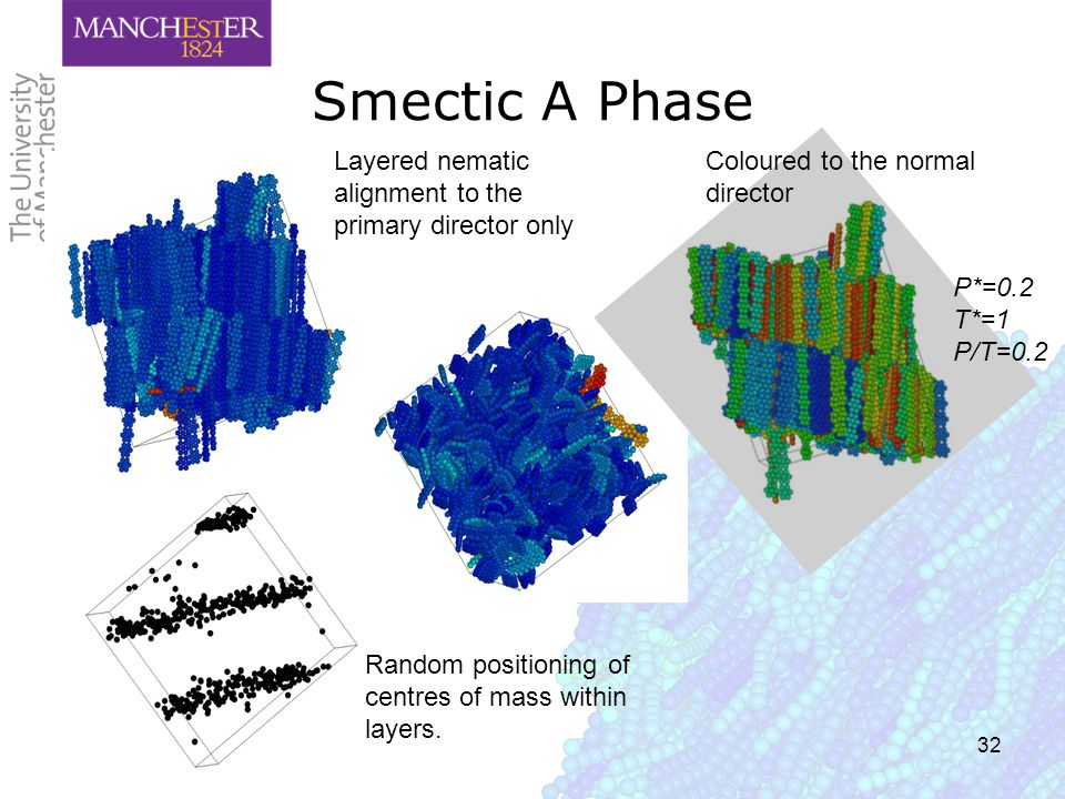 32 Smectic A Phase Layered nematic alignment to the primary director only Random positioning of centres of mass within layers.