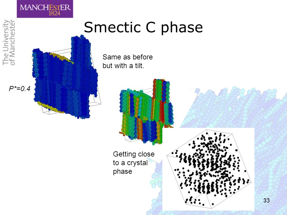 33 Smectic C phase Same as before but with a tilt. Getting close to a crystal phase P*=0.4