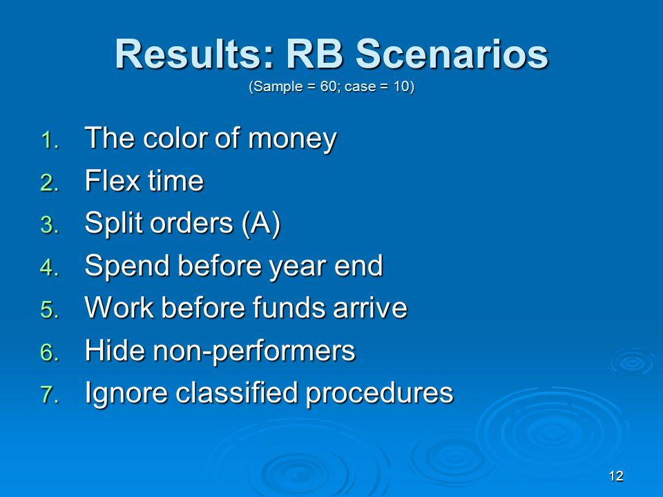 12 Results: RB Scenarios (Sample = 60; case = 10) 1.