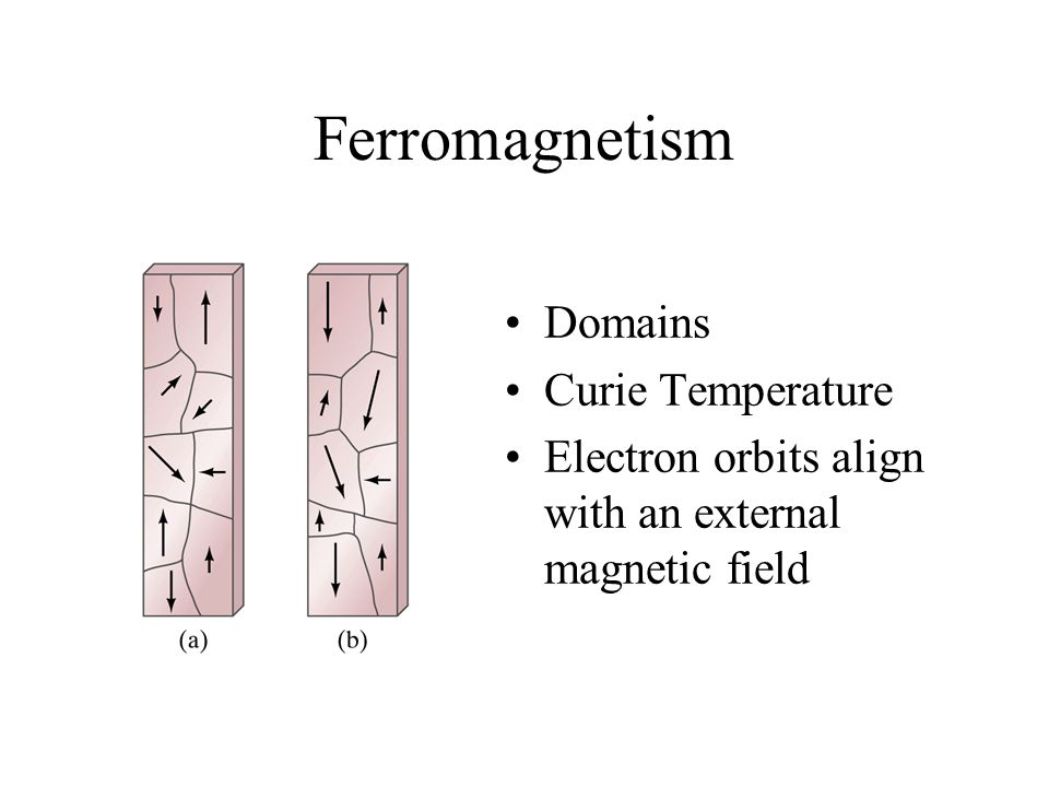 Ferromagnetism Domains Curie Temperature Electron orbits align with an external magnetic field
