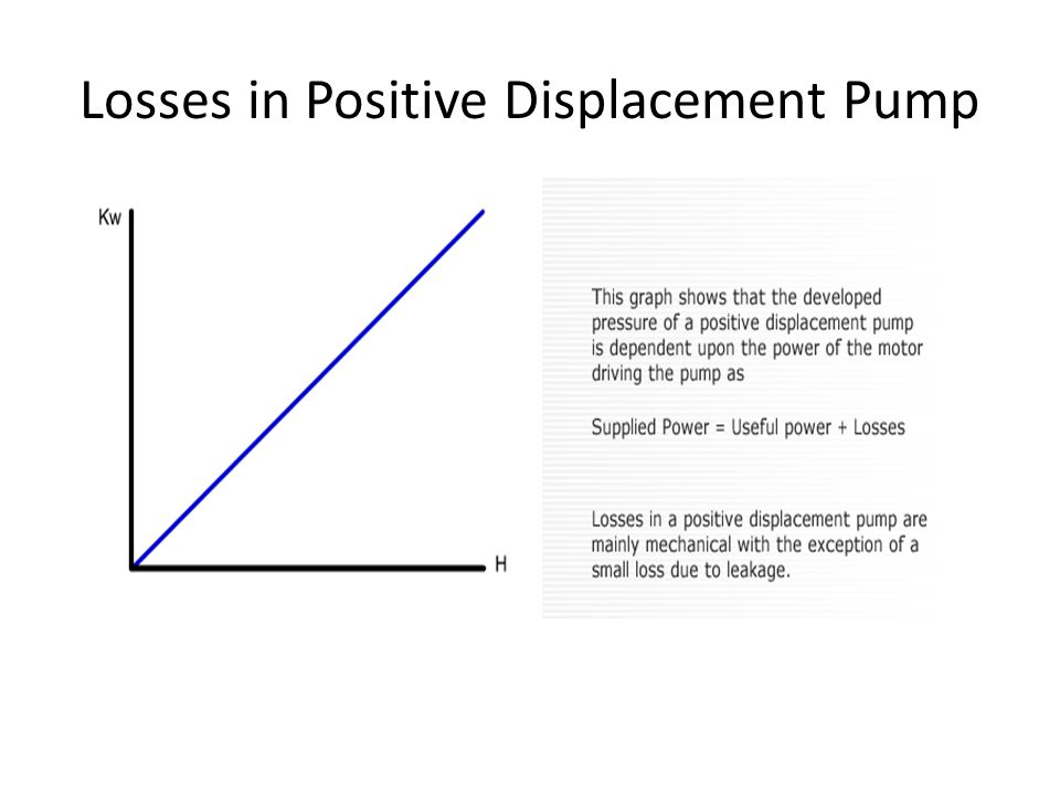 Losses in Positive Displacement Pump