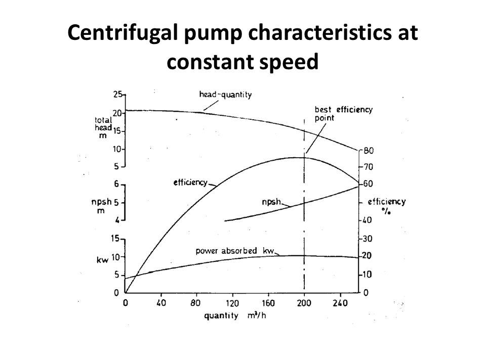 Centrifugal pump characteristics at constant speed