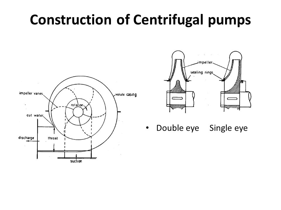 Construction of Centrifugal pumps Double eye Single eye