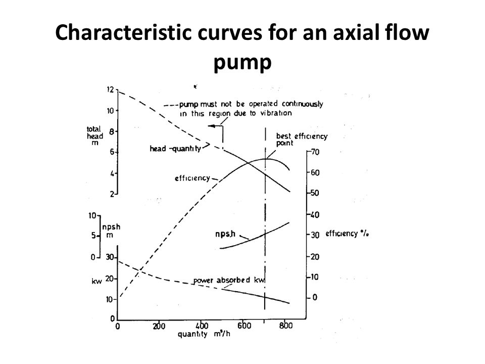 Characteristic curves for an axial flow pump
