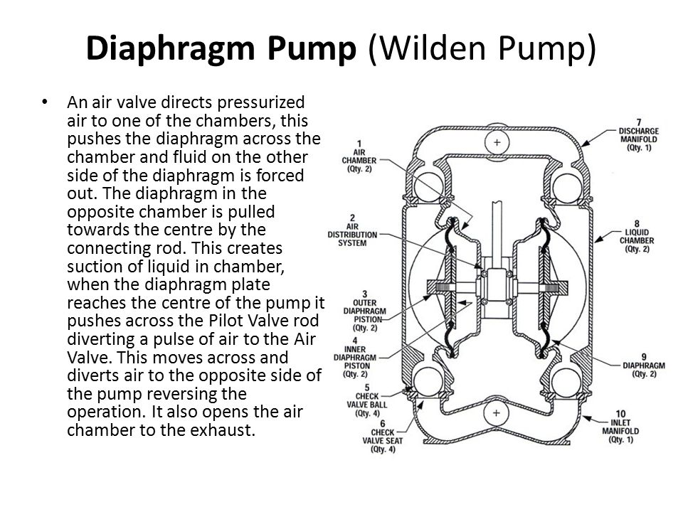 An air valve directs pressurized air to one of the chambers, this pushes the diaphragm across the chamber and fluid on the other side of the diaphragm