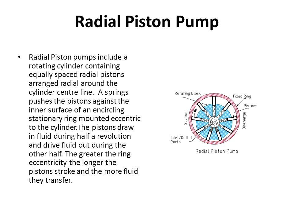 Radial Piston Pump Radial Piston pumps include a rotating cylinder containing equally spaced radial pistons arranged radial around the cylinder centre