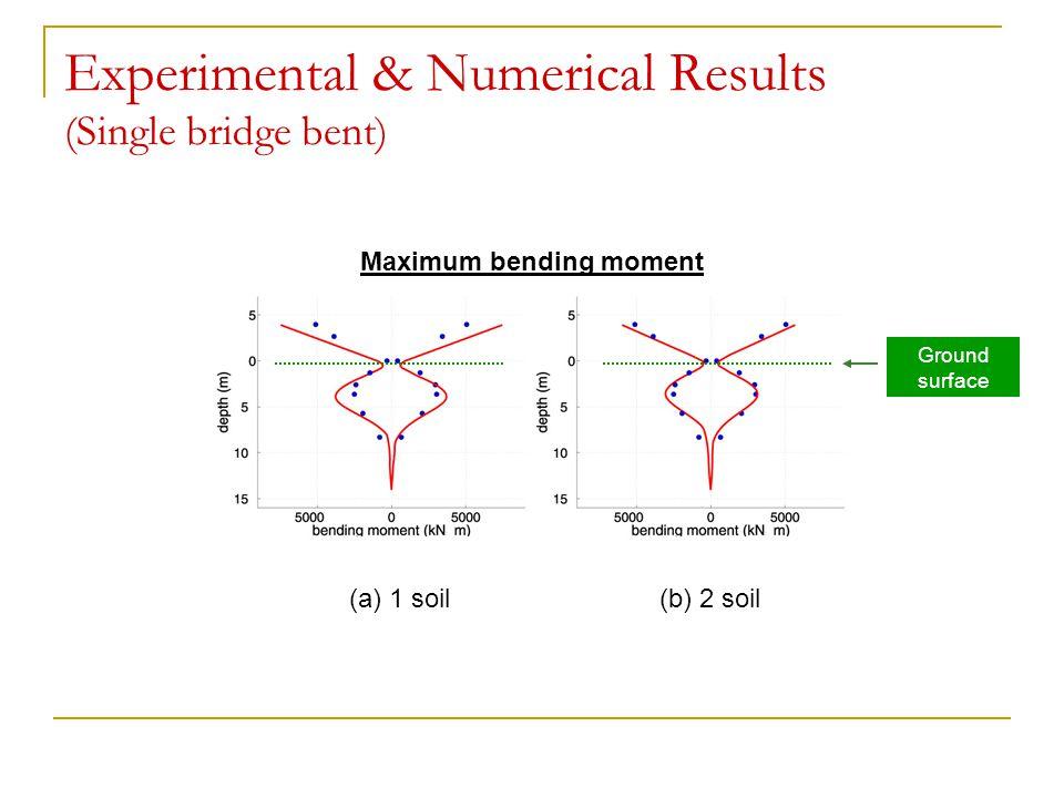 Experimental & Numerical Results (Single bridge bent) (a) 1 soil(b) 2 soil Maximum bending moment Ground surface