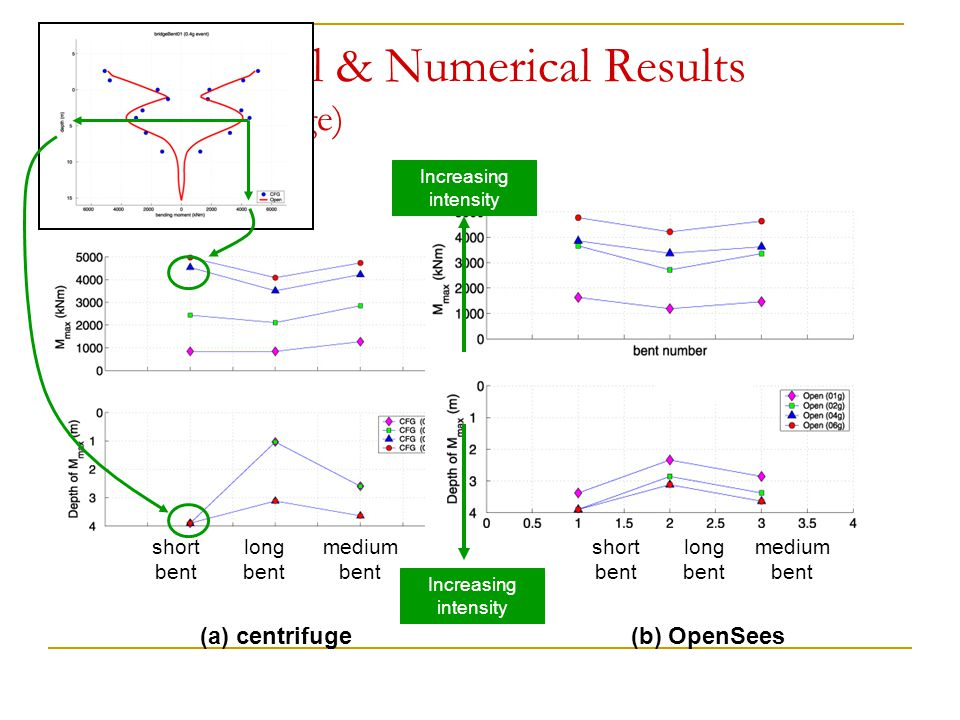 Experimental & Numerical Results (Two-Span Bridge) short bent long bent medium bent short bent medium bent long bent (a) centrifuge(b) OpenSees Increa