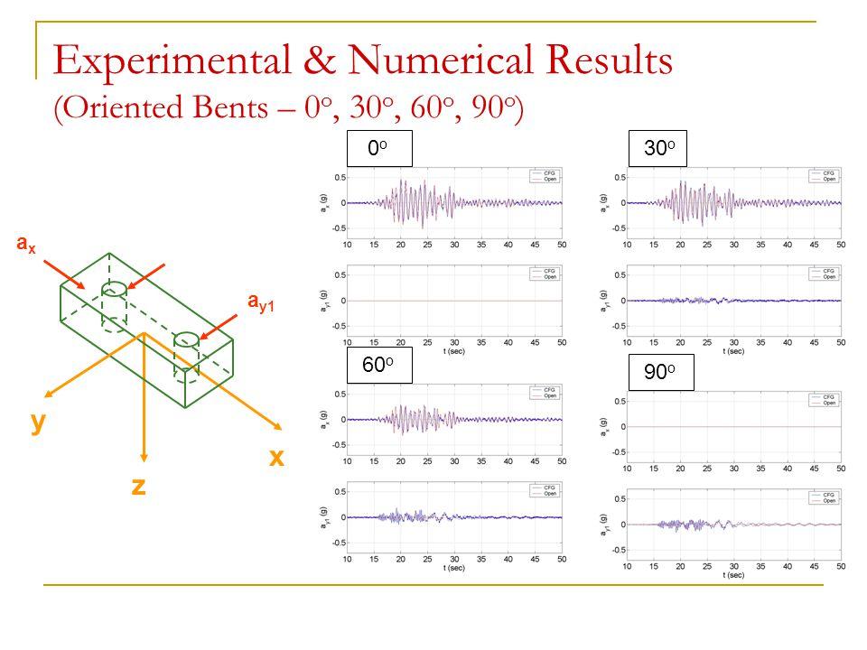 Experimental & Numerical Results (Oriented Bents – 0 o, 30 o, 60 o, 90 o ) y x axax a y1 z 0 o 30 o 60 o 90 o