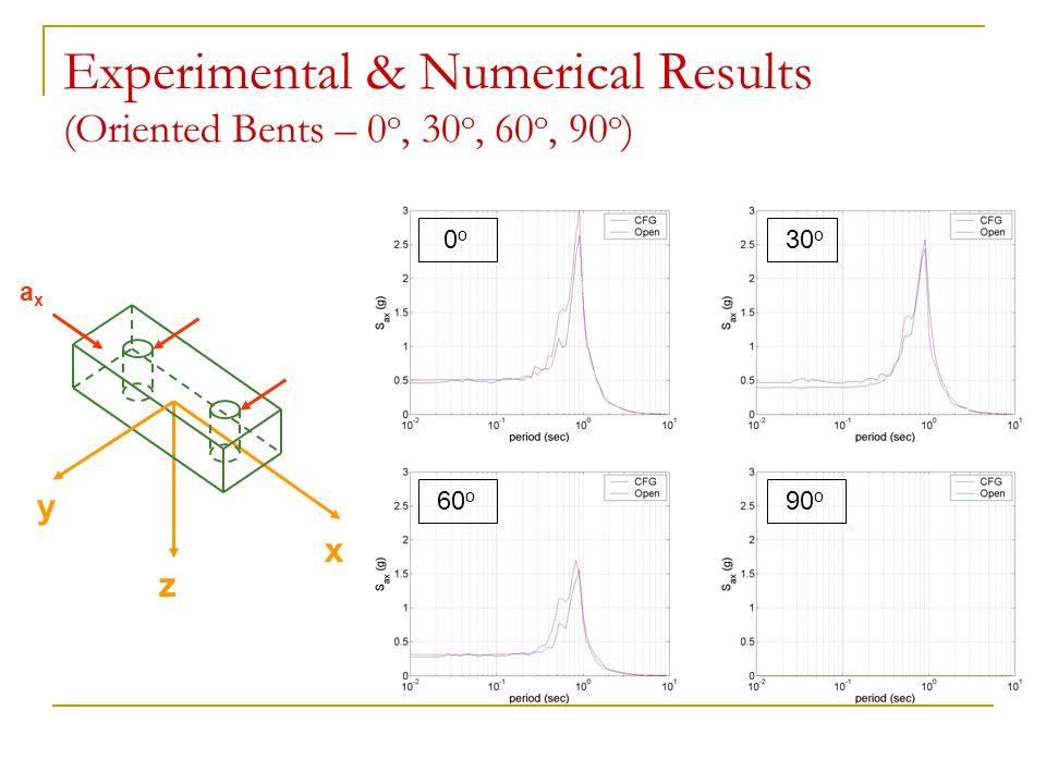 Experimental & Numerical Results (Oriented Bents – 0 o, 30 o, 60 o, 90 o ) y x axax z 0 o 30 o 60 o 90 o