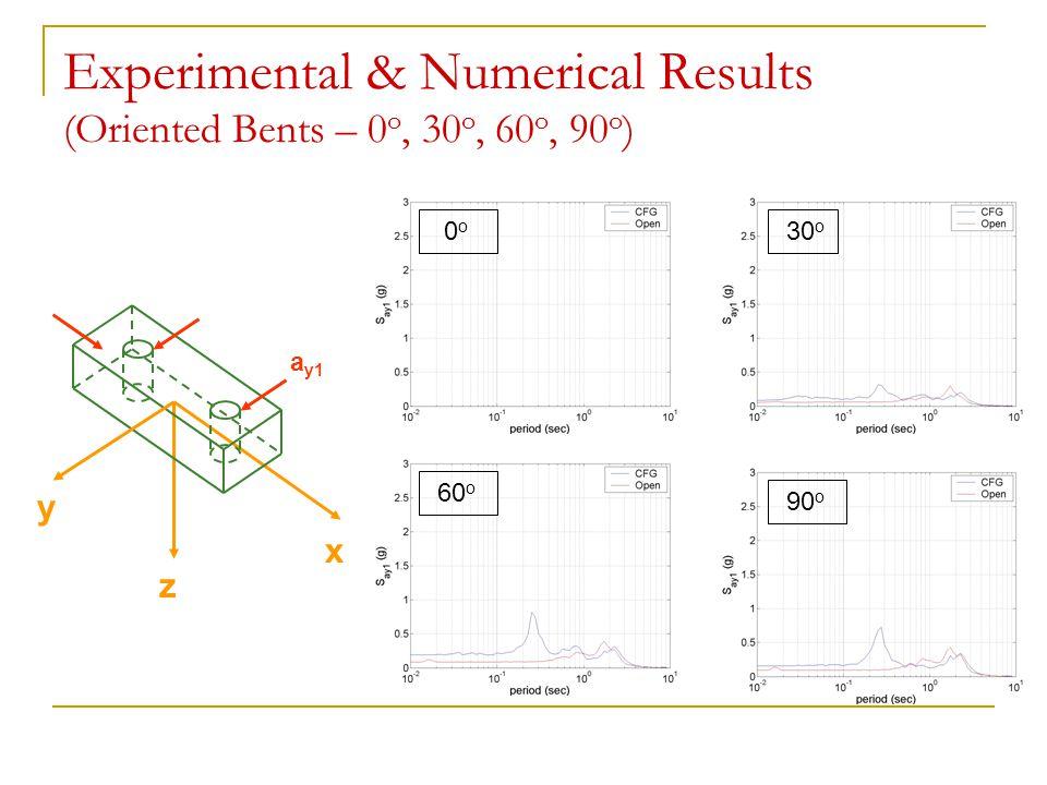 Experimental & Numerical Results (Oriented Bents – 0 o, 30 o, 60 o, 90 o ) y x a y1 z 0 o 30 o 60 o 90 o