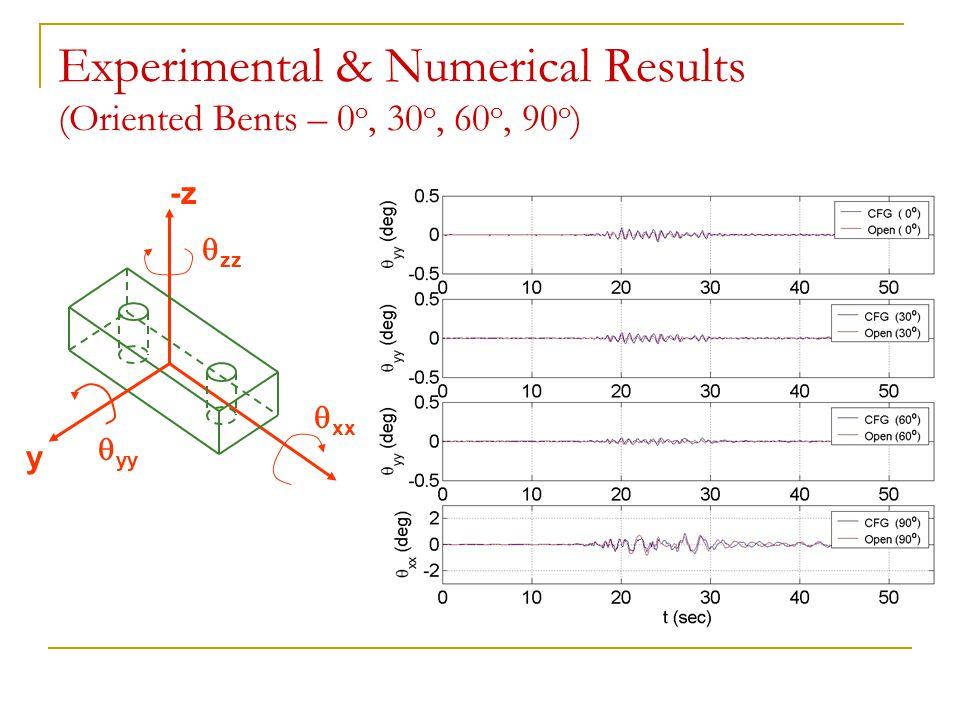 Experimental & Numerical Results (Oriented Bents – 0 o, 30 o, 60 o, 90 o )  yy  xx  zz y x -z