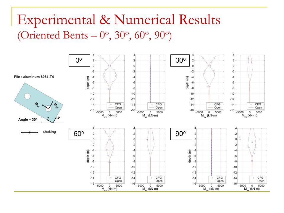 Experimental & Numerical Results (Oriented Bents – 0 o, 30 o, 60 o, 90 o ) 0 o 30 o 60 o 90 o