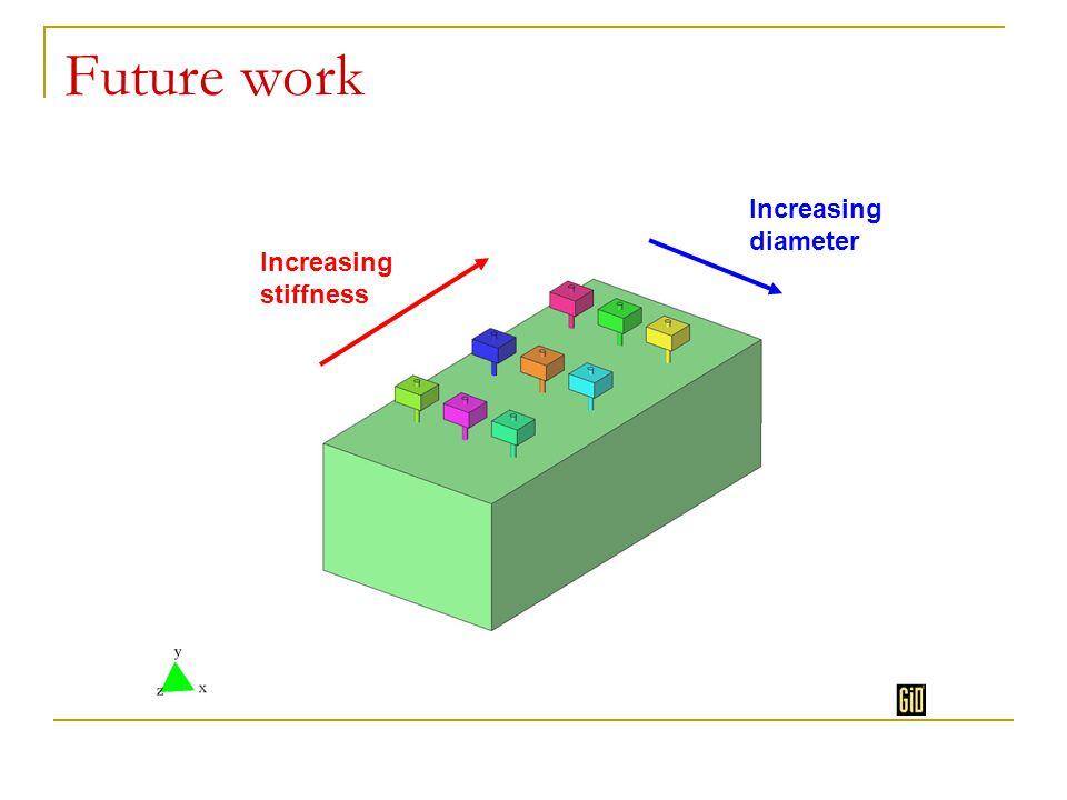 Future work Increasing stiffness Increasing diameter
